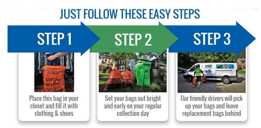 Simple Recycling Instruction Steps