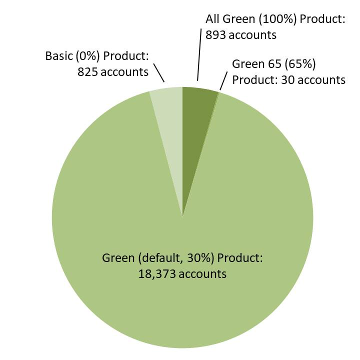 Pie chart showing 893 accounts @ 100% product, 30 @ 65%, 18,373 @ 30%, 825 @ 0%